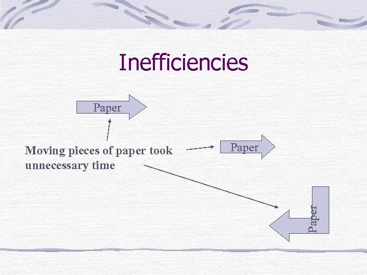 Inefficiencies Paper Moving pieces of paper took unnecessary time