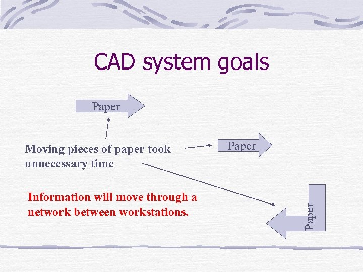 CAD system goals Paper Information will move through a network between workstations. Paper Moving