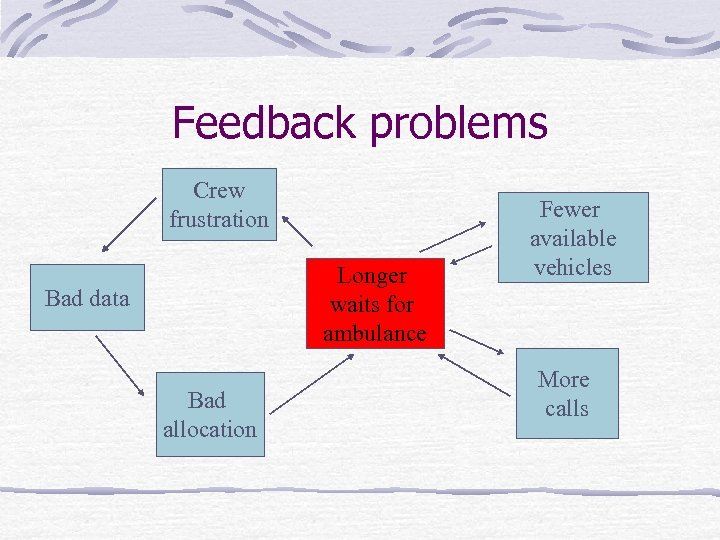 Feedback problems Crew frustration Longer waits for ambulance Bad data Bad allocation Fewer available