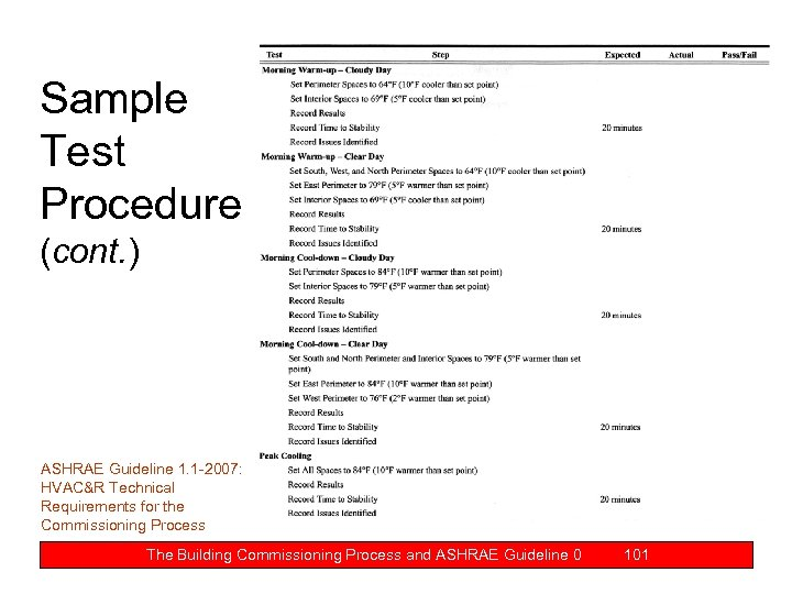 Sample Test Procedure (cont. ) ASHRAE Guideline 1. 1 -2007: HVAC&R Technical Requirements for