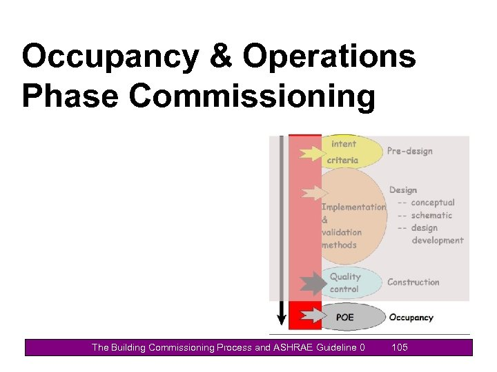 Occupancy & Operations Phase Commissioning The Building Commissioning Process and ASHRAE Guideline 0 105