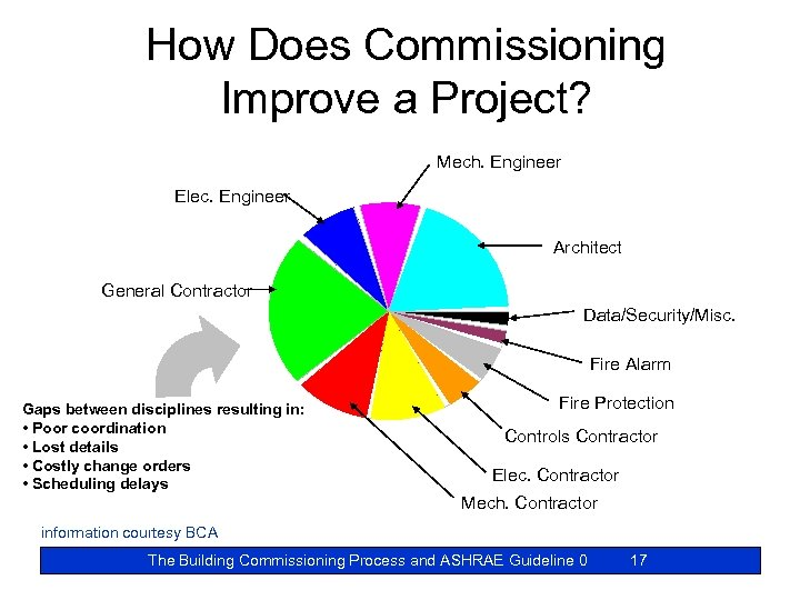 How Does Commissioning Improve a Project? Mech. Engineer Elec. Engineer Architect General Contractor Data/Security/Misc.