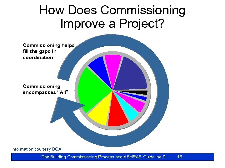 How Does Commissioning Improve a Project? Commissioning helps fill the gaps in coordination Commissioning