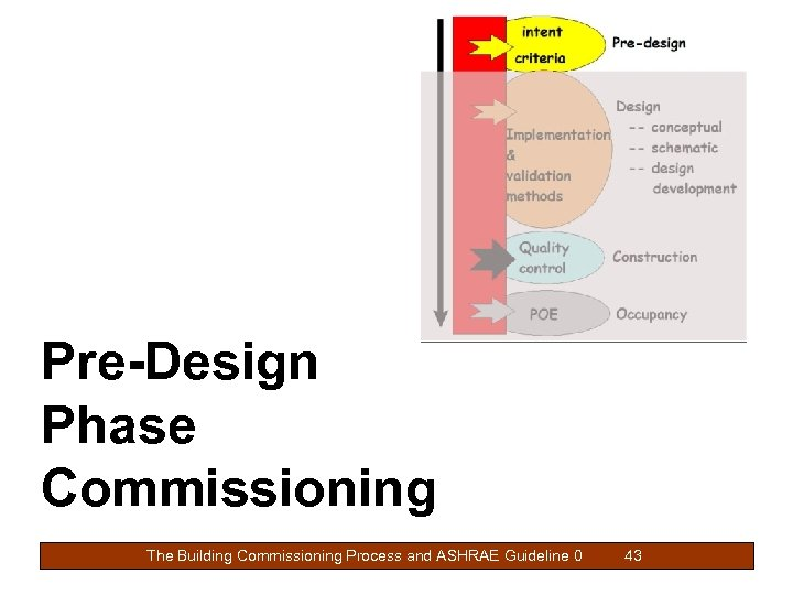 Pre-Design Phase Commissioning The Building Commissioning Process and ASHRAE Guideline 0 43