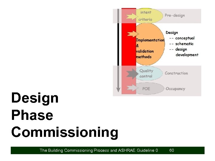 Design Phase Commissioning The Building Commissioning Process and ASHRAE Guideline 0 60