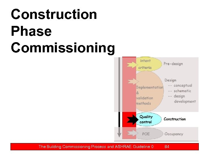 Construction Phase Commissioning The Building Commissioning Process and ASHRAE Guideline 0 84