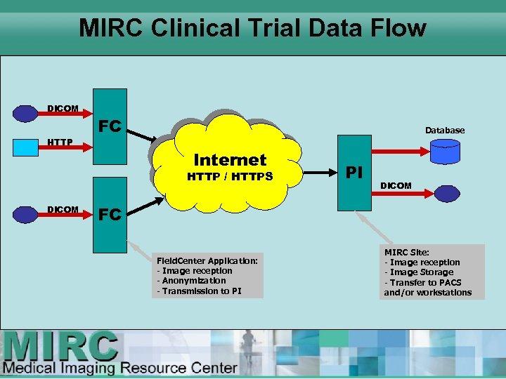 MIRC Clinical Trial Data Flow DICOM HTTP FC Database Internet HTTP / HTTPS DICOM
