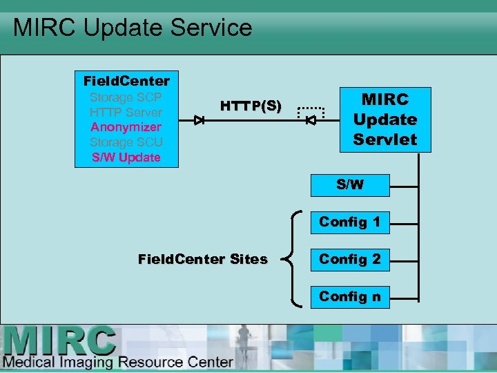 MIRC Update Service Field. Center Storage SCP HTTP Server Anonymizer Storage SCU S/W Update