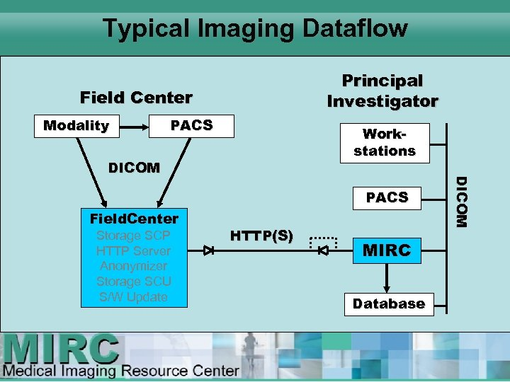 Typical Imaging Dataflow Principal Investigator Field Center Modality PACS Workstations PACS Field. Center Storage