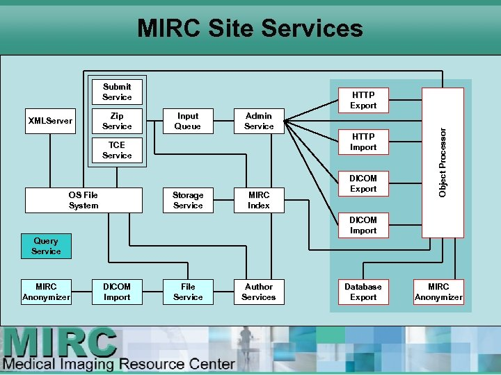 MIRC Site Services Submit Service Zip Service Input Queue Admin Service HTTP Import TCE