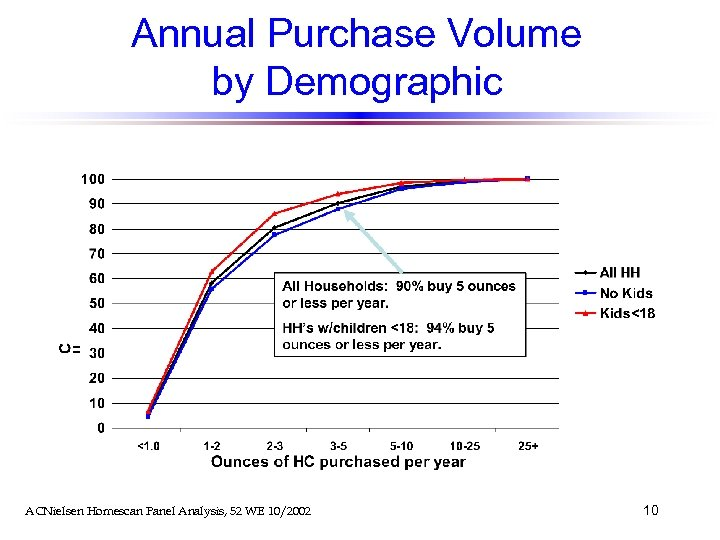 Annual Purchase Volume by Demographic ACNielsen Homescan Panel Analysis, 52 WE 10/2002 10