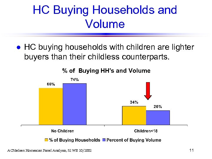 HC Buying Households and Volume l HC buying households with children are lighter buyers