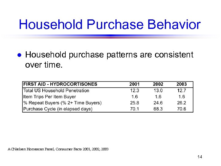 Household Purchase Behavior l Household purchase patterns are consistent over time. ACNielsen Homescan Panel,