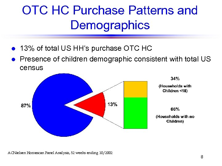 OTC HC Purchase Patterns and Demographics l l 13% of total US HH's purchase