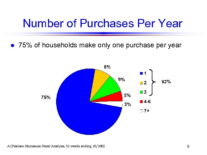 Number of Purchases Per Year l 75% of households make only one purchase per