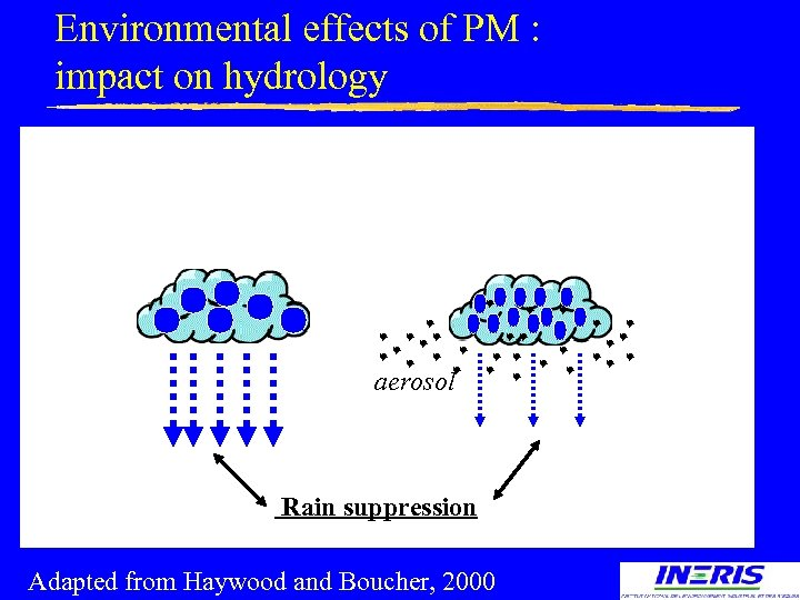 Environmental effects of PM : impact on hydrology aerosol Rain suppression Adapted from Haywood