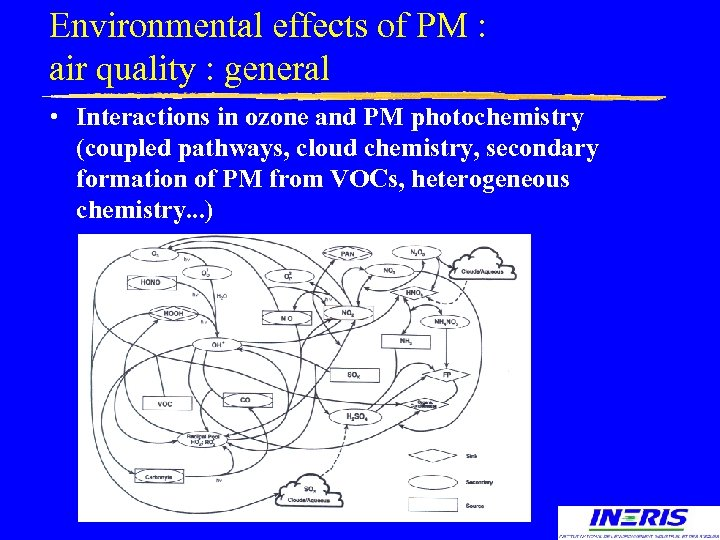 Environmental effects of PM : air quality : general • Interactions in ozone and