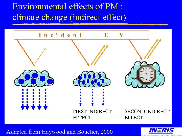 Environmental effects of PM : climate change (indirect effect) I n c i d