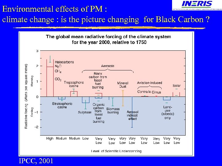 Environmental effects of PM : climate change : is the picture changing for Black