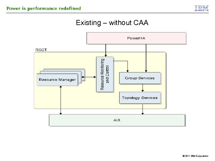 Existing – without CAA © 2011 IBM Corporation