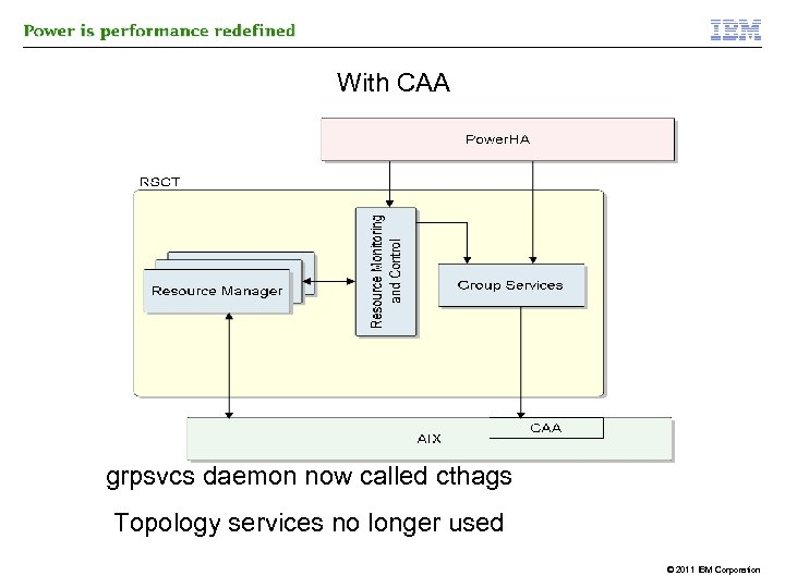 With CAA grpsvcs daemon now called cthags Topology services no longer used © 2011
