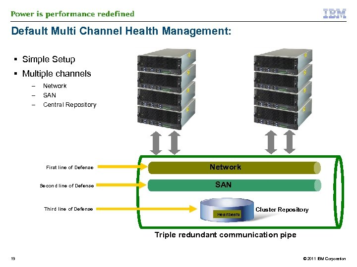 Default Multi Channel Health Management: Simple Setup Multiple channels – – – Network SAN