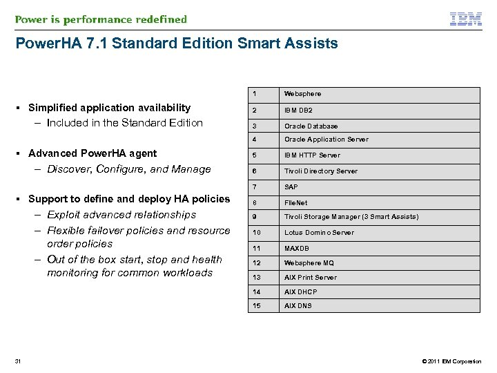 Power. HA 7. 1 Standard Edition Smart Assists 1 Oracle Database Oracle Application Server