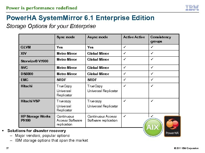 Power. HA System. Mirror 6. 1 Enterprise Edition Storage Options for your Enterprise Sync