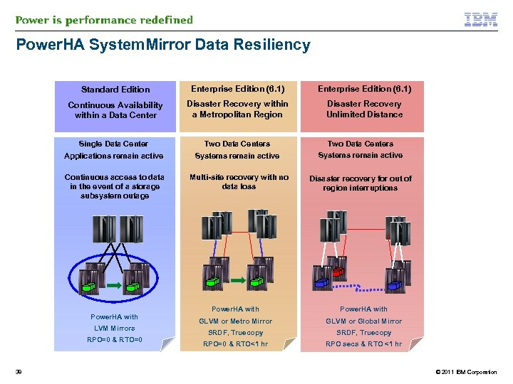 Power. HA System. Mirror Data Resiliency Standard Edition Enterprise Edition (6. 1) Continuous Availability