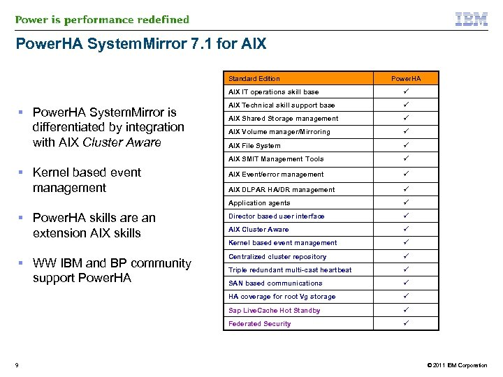 Power. HA System. Mirror 7. 1 for AIX Standard Edition Power. HA AIX IT