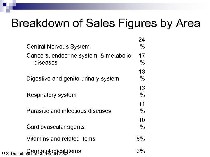 Breakdown of Sales Figures by Area Central Nervous System 24 % Cancers, endocrine system,