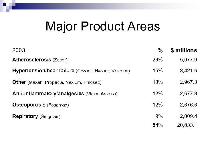 Major Product Areas 2003 % $ millions Atherosclerosis (Zocor) 23% 5, 077. 9 Hypertension/hear