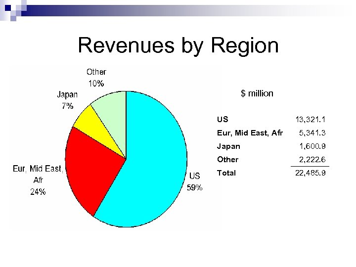 Revenues by Region $ million US 13, 321. 1 Eur, Mid East, Afr 5,