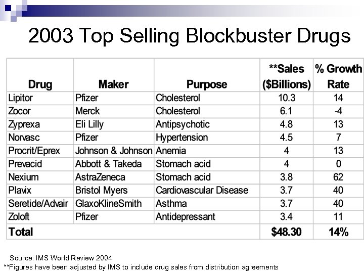 2003 Top Selling Blockbuster Drugs Source: IMS World Review 2004 **Figures have been adjusted