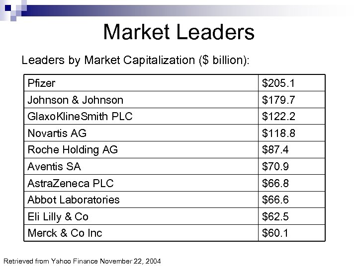 Market Leaders by Market Capitalization ($ billion): Pfizer $205. 1 Johnson & Johnson $179.
