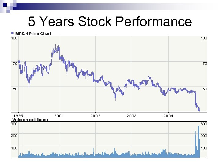 5 Years Stock Performance