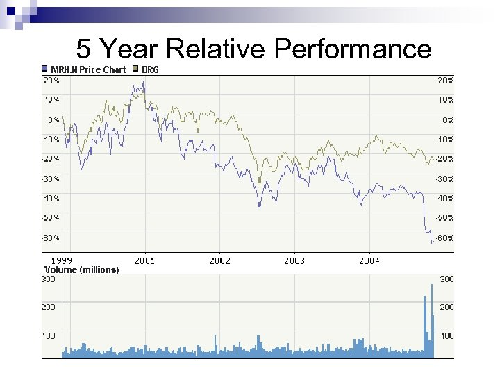 5 Year Relative Performance