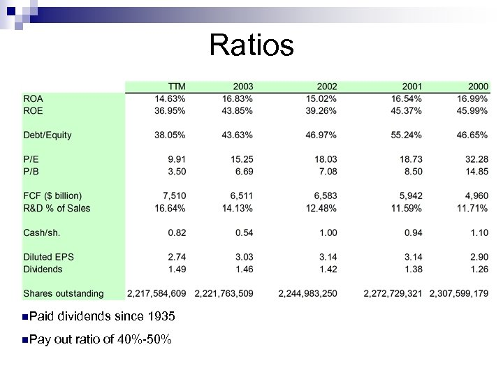 Ratios n. Paid dividends since 1935 n. Pay out ratio of 40%-50%