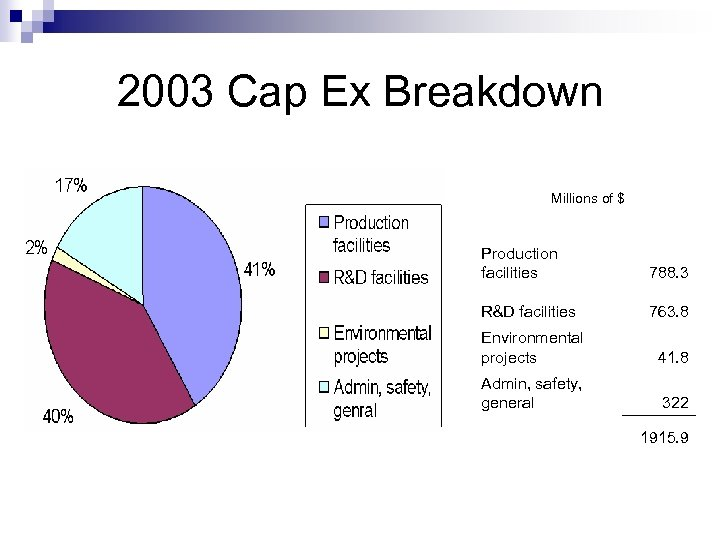 2003 Cap Ex Breakdown Millions of $ Production facilities 788. 3 R&D facilities 763.