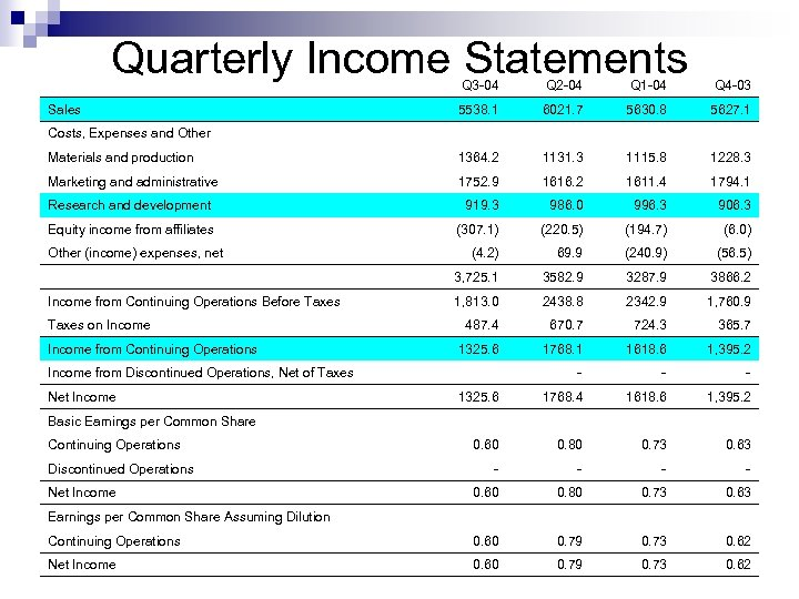 Quarterly Income Statements Q 3 -04 Q 2 -04 Q 1 -04 Q 4