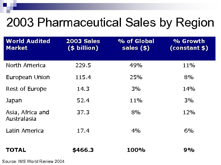 2003 Pharmaceutical Sales by Region World Audited Market 2003 Sales ($ billion) % of