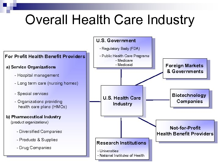 Overall Health Care Industry U. S. Government - Regulatory Body (FDA) For Profit Health