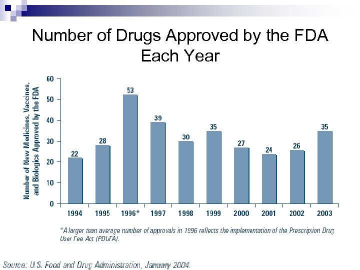 Number of Drugs Approved by the FDA Each Year
