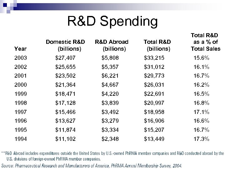 R&D Spending Total R&D (billions) Total R&D as a % of Total Sales Year