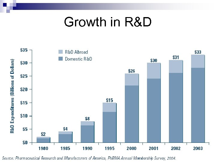 Growth in R&D