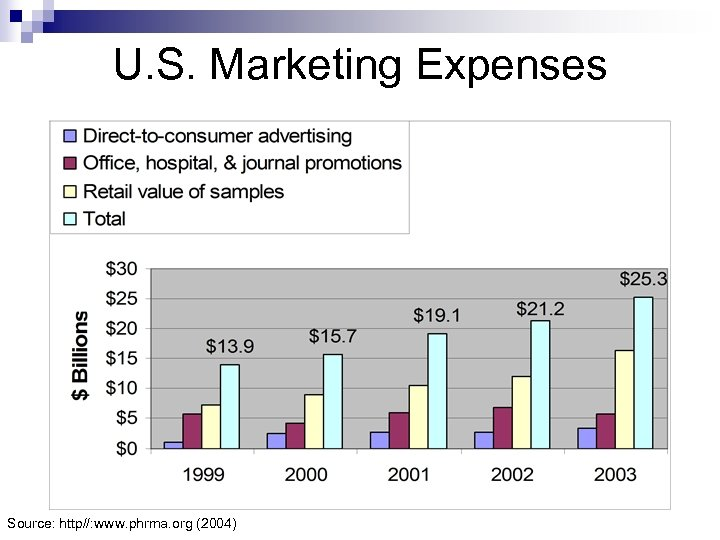 U. S. Marketing Expenses Source: http//: www. phrma. org (2004)