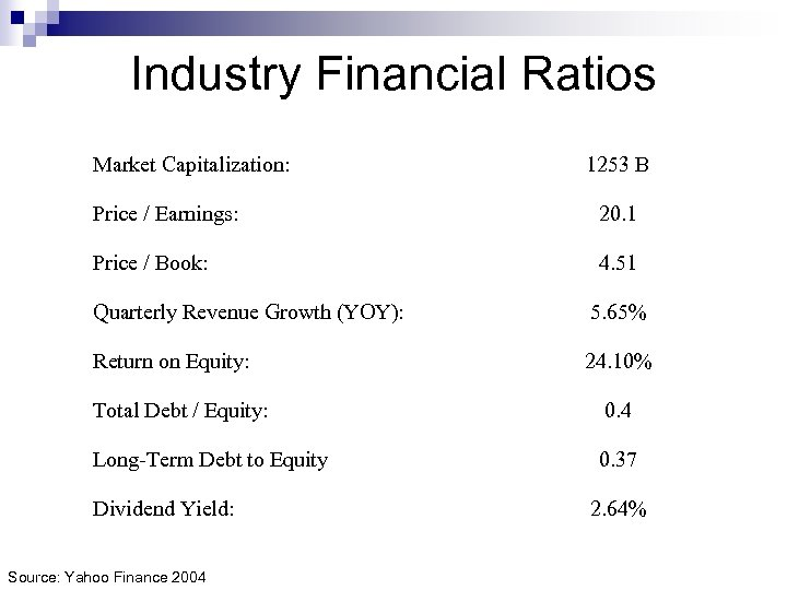 Industry Financial Ratios Market Capitalization: 1253 B Price / Earnings: 20. 1 Price /
