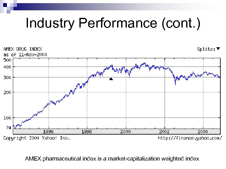 Industry Performance (cont. ) AMEX pharmaceutical index is a market-capitalization weighted index