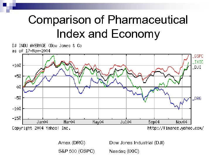 Comparison of Pharmaceutical Index and Economy Amex (DRG) Dow Jones Industrial (DJI) S&P 500