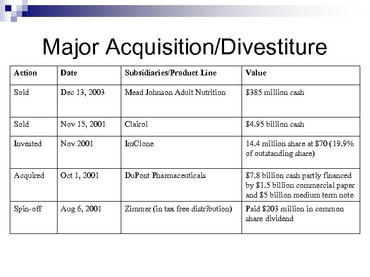 Major Acquisition/Divestiture Action Date Subsidiaries/Product Line Value Sold Dec 13, 2003 Mead Johnson Adult